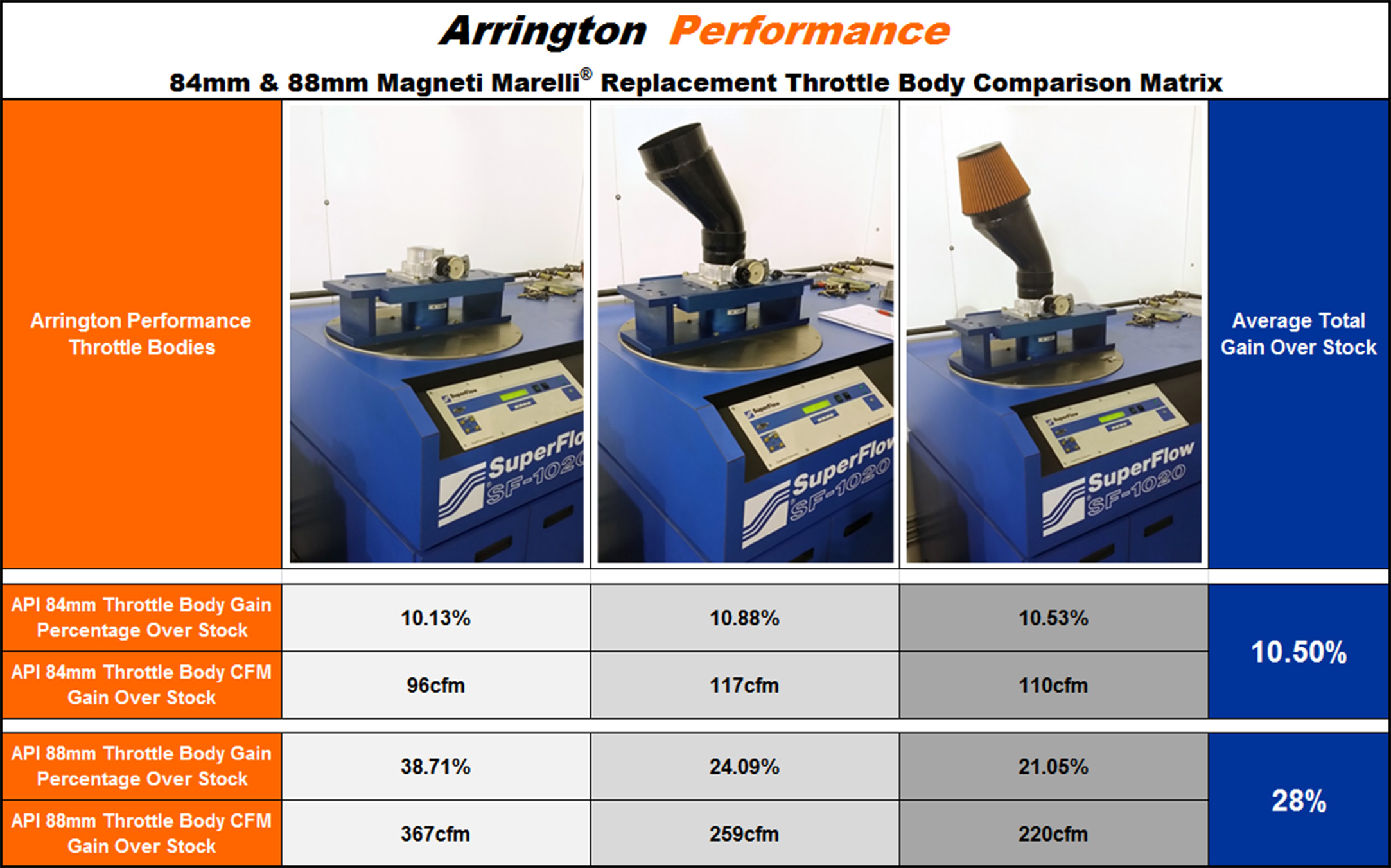 Arrington Performance 84mm and 88mm Flow Comparison to Stock 80mm Magnet Marelli